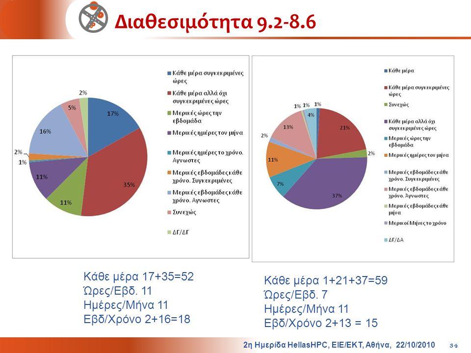 Διαθεσιμότητα 9.2-8.6 Κάθε μέρα 17+35=52 Κάθε μέρα 1+21+37=59