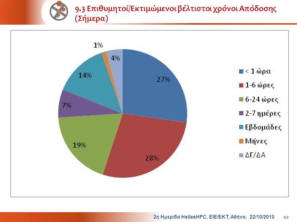 9.3 Επιθυμητοί/Εκτιμώμενοι βέλτιστοι χρόνοι Απόδοσης (Σήμερα)