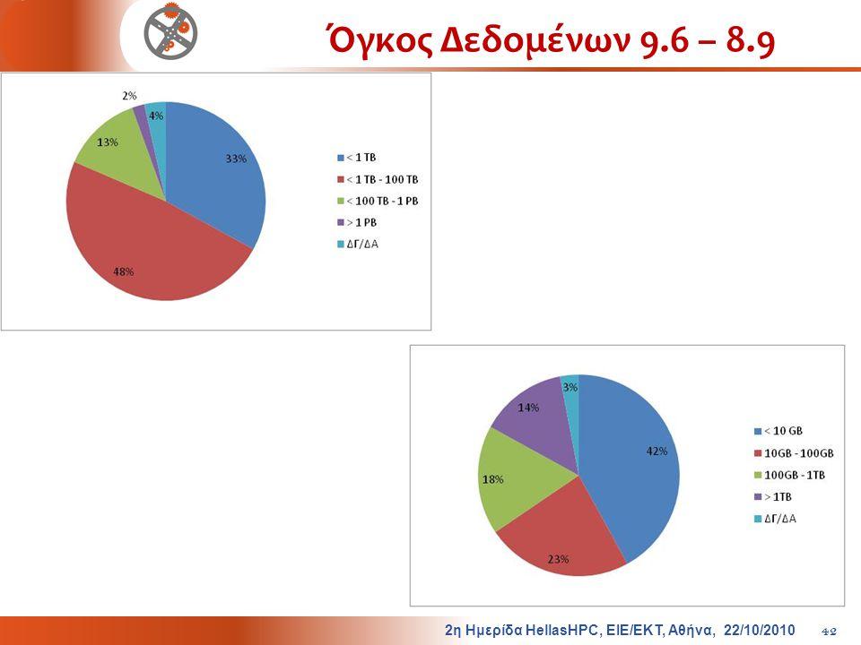 Όγκος Δεδομένων 9.6 – 8.9 2η Ημερίδα HellasHPC, ΕΙΕ/ΕΚΤ, Αθήνα, 22/10/2010
