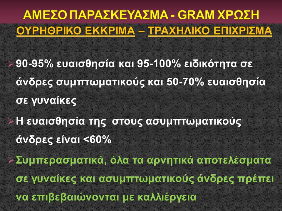 ΑΜΕΣΟ ΠΑΡΑΣΚΕΥΑΣΜΑ - GRAM ΧΡΩΣΗ