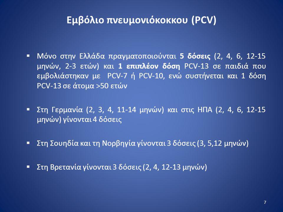 Εμβόλιο πνευμονιόκοκκου (PCV)