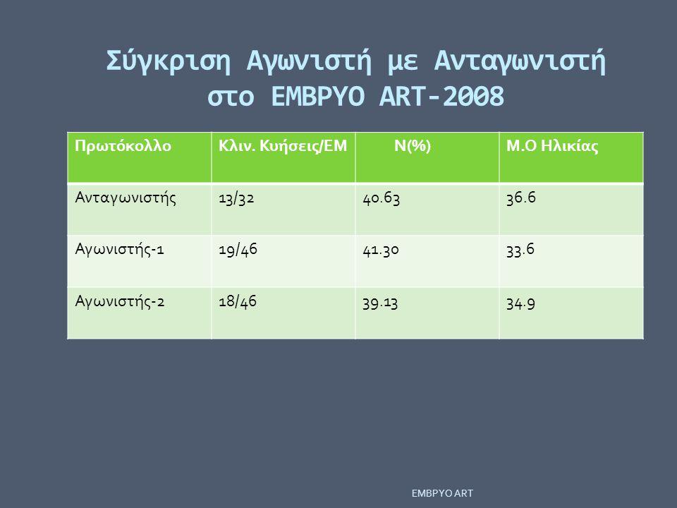 Σύγκριση Αγωνιστή με Ανταγωνιστή στο ΕΜΒΡΥΟ ΑRT-2008