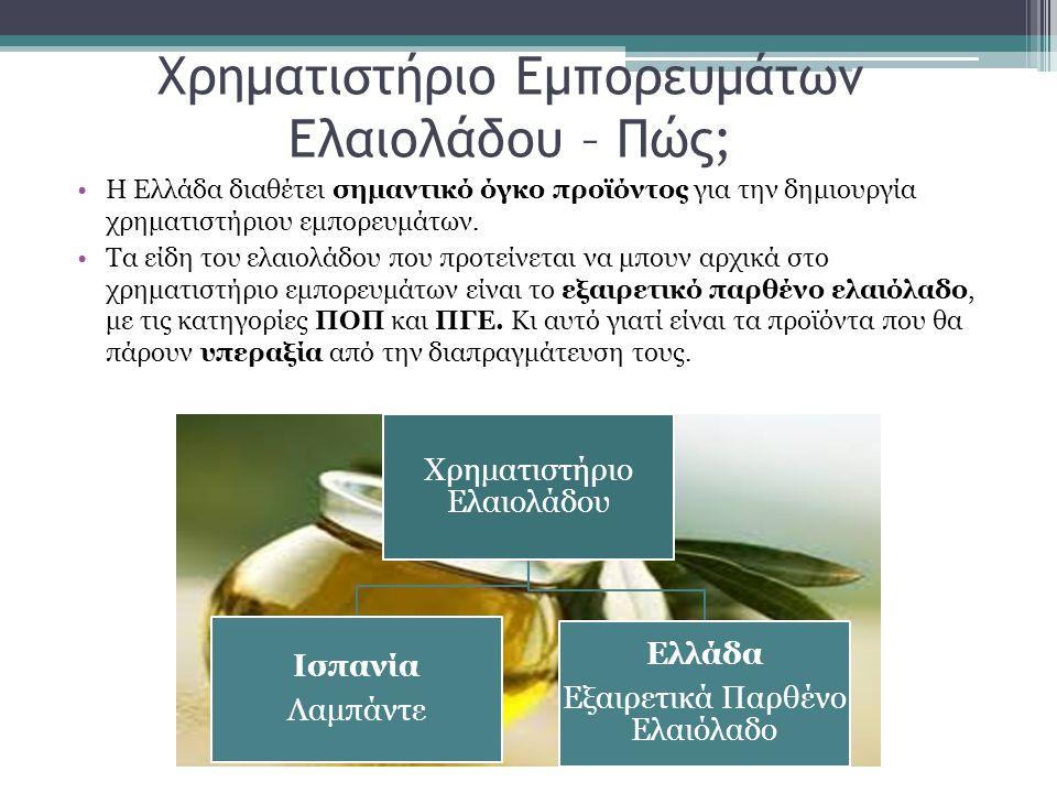 Χρηματιστήριο Εμπορευμάτων Ελαιολάδου – Πώς;