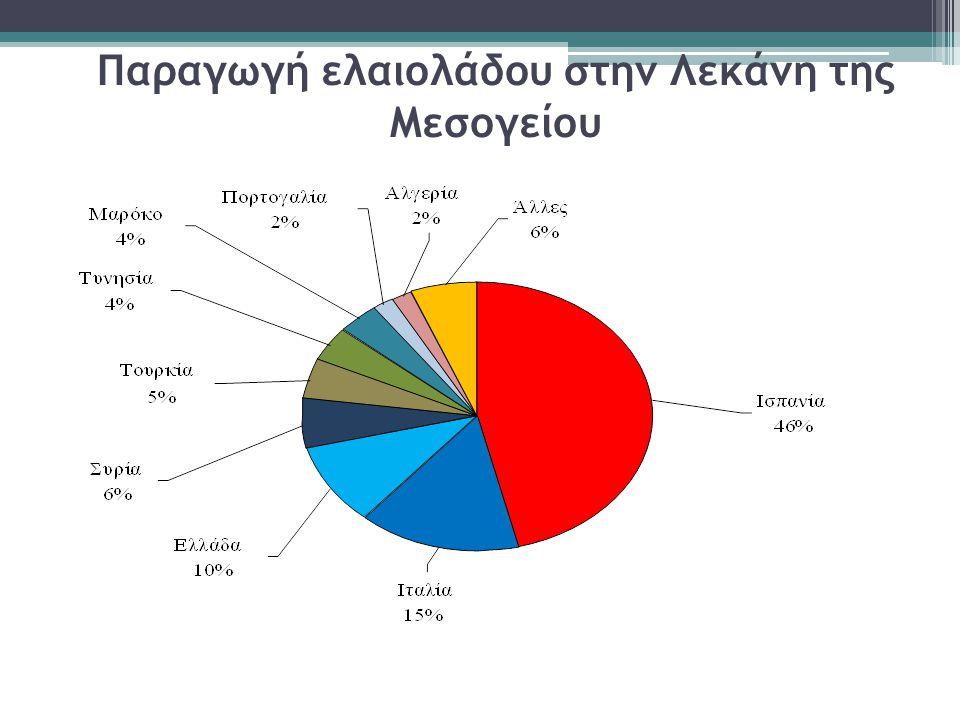 Παραγωγή ελαιολάδου στην Λεκάνη της Μεσογείου