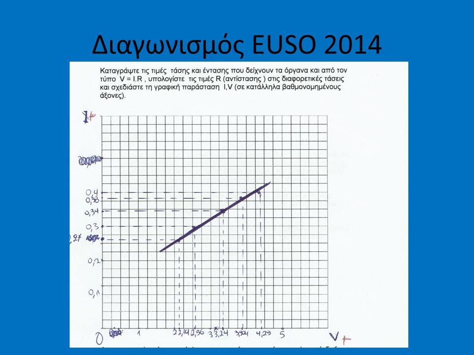 Διαγωνισμός EUSO 2014