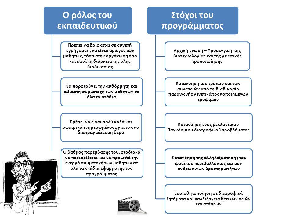 Ο ρόλος του εκπαιδευτικού Στόχοι του προγράμματος