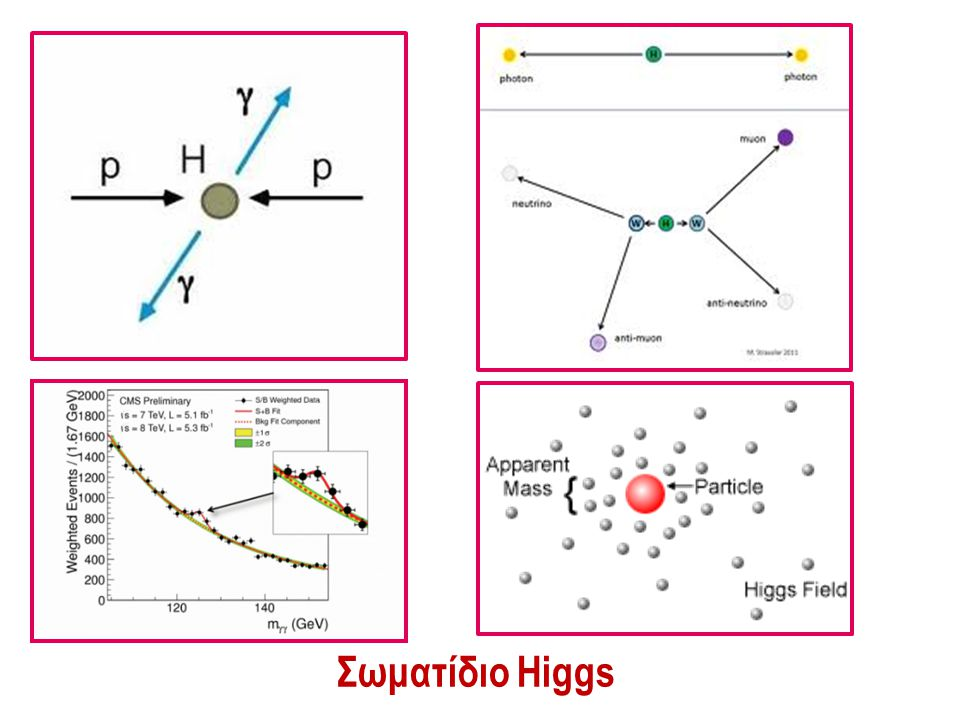 Σωματίδιο Higgs