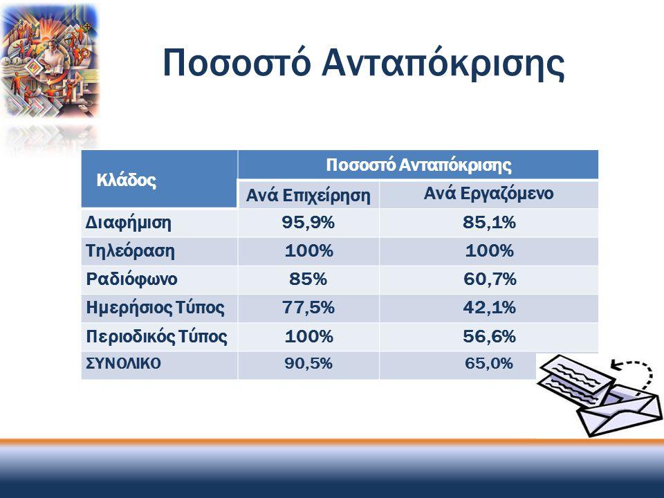 Ποσοστό Ανταπόκρισης Κλάδος Ποσοστό Ανταπόκρισης Ανά Επιχείρηση
