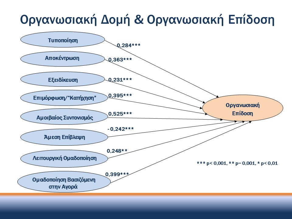 Οργανωσιακή Δομή & Οργανωσιακή Επίδοση
