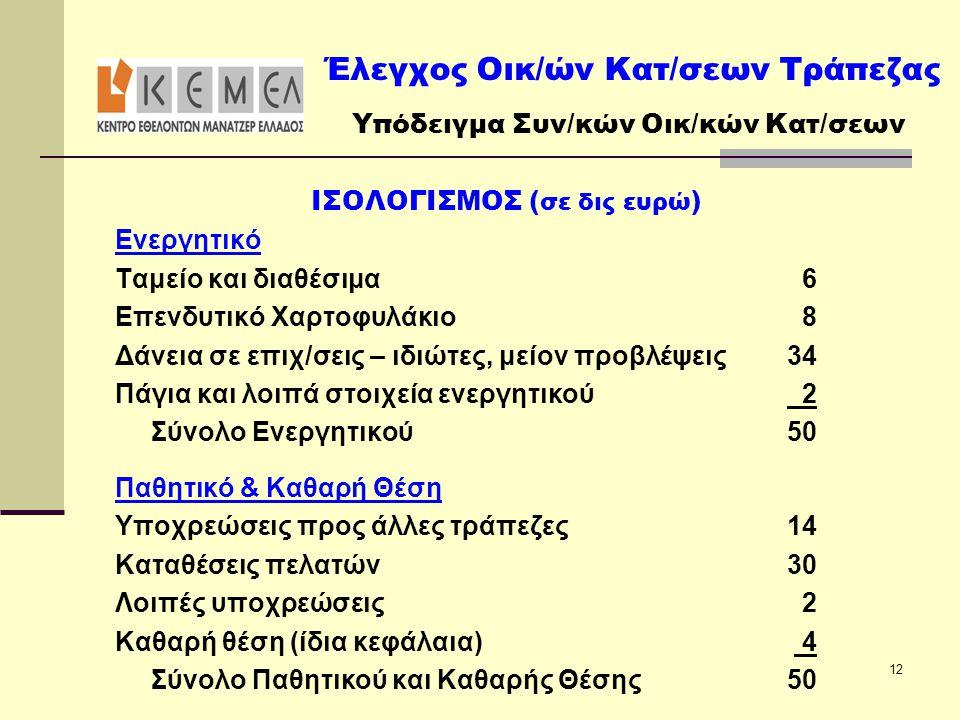 ΙΣΟΛΟΓΙΣΜΟΣ (σε δις ευρώ)