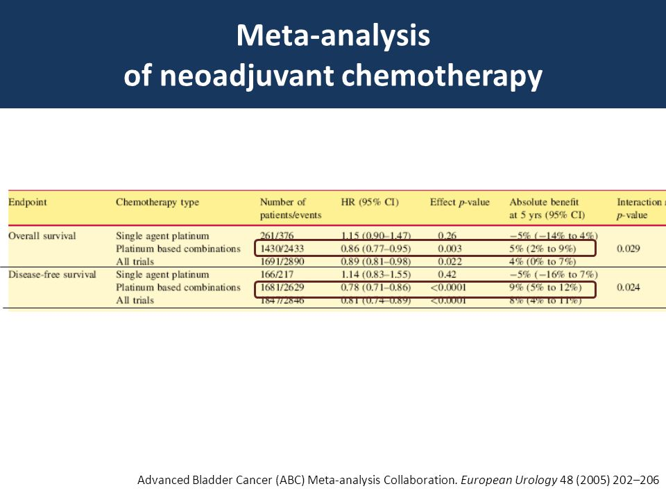 Meta-analysis of neoadjuvant chemotherapy