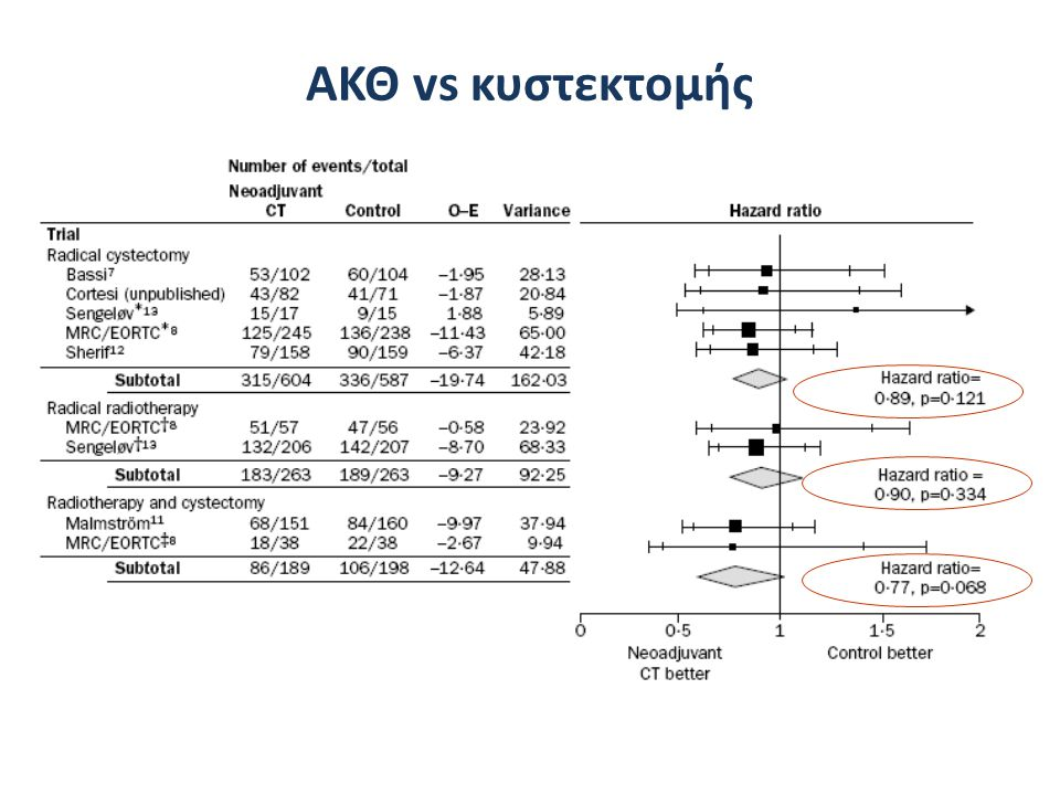 ΑΚΘ vs κυστεκτομής Advanced Bladder Cancer (ABC) Meta-analysis Collaboration.