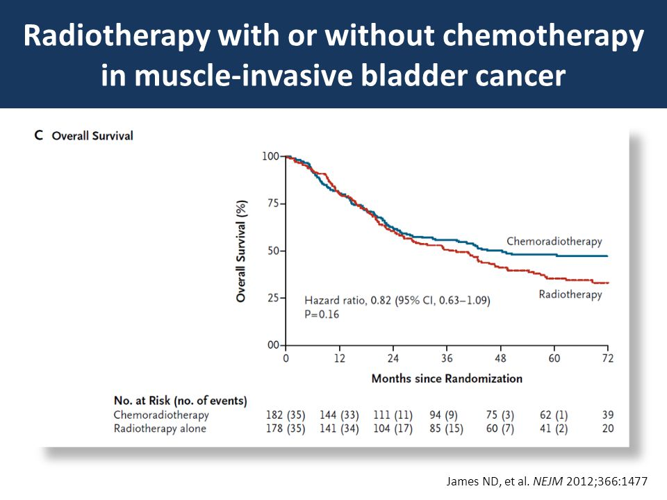 Radiotherapy with or without chemotherapy in muscle-invasive bladder cancer