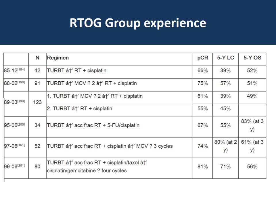 RTOG Group experience