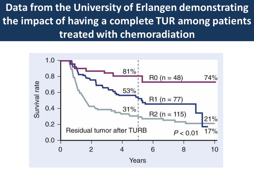Data from the University of Erlangen demonstrating the impact of having a complete TUR among patients treated with chemoradiation