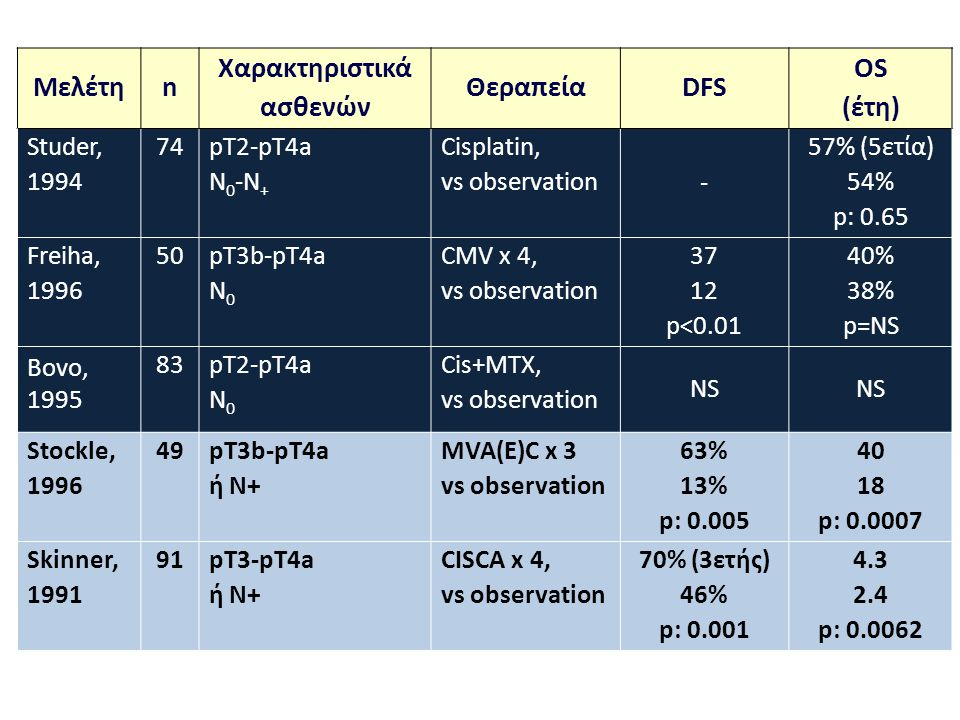 Μελέτη n Χαρακτηριστικά ασθενών Θεραπεία DFS OS (έτη)