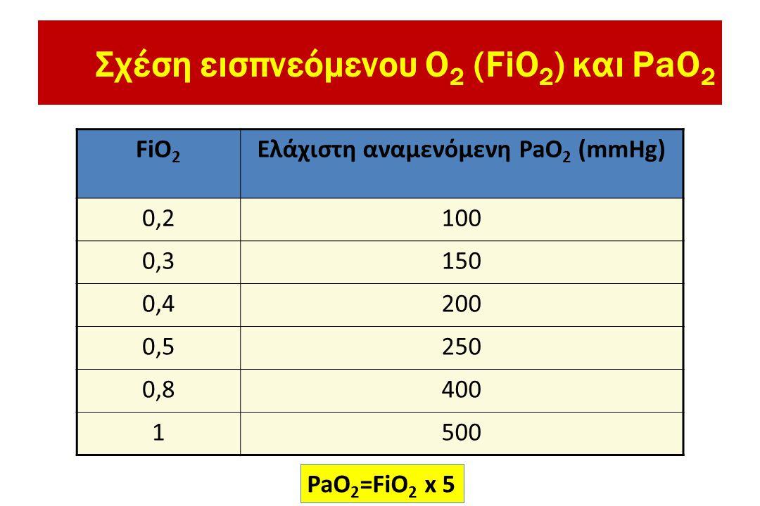 Σχέση εισπνεόμενου O2 (FiO2) και PaO2
