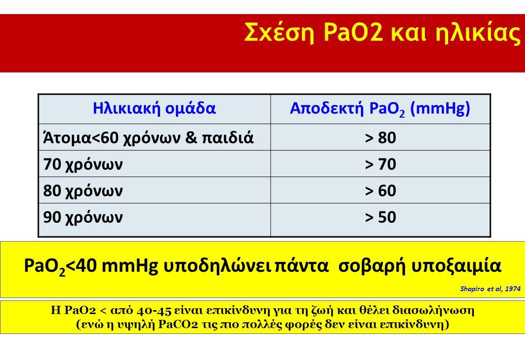 Σχέση PaO2 και ηλικίας Ηλικιακή ομάδα. Αποδεκτή PaO2 (mmHg) Άτομα<60 χρόνων & παιδιά. > 80. 70 χρόνων.
