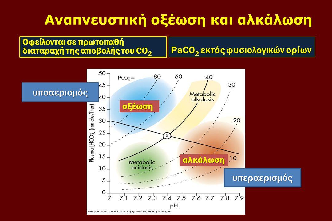 Αναπνευστική οξέωση και αλκάλωση