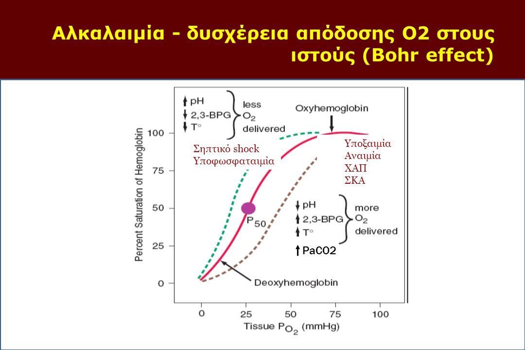 Aλκαλαιμία - δυσχέρεια απόδοσης Ο2 στους ιστούς (Bohr effect)