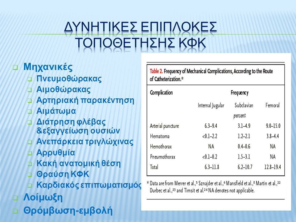 Δυνητικεσ επιπλοκεσ τοποθετησησ ΚΦΚ