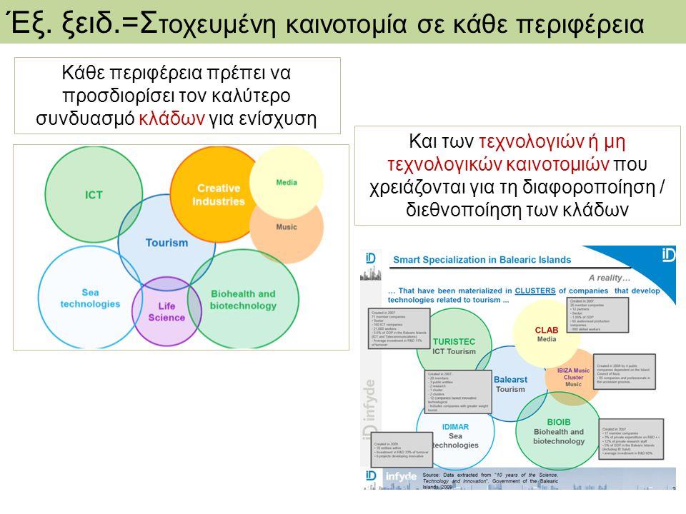 Έξ. ξειδ.=Στοχευμένη καινοτομία σε κάθε περιφέρεια