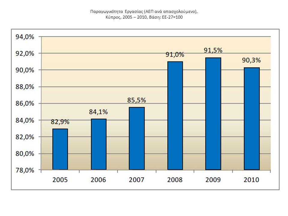 Παραγωγικότητα Εργασίας (ΑΕΠ ανά απασχολούμενο), Κύπρος, 2005 – 2010, Βάση: ΕΕ-27=100