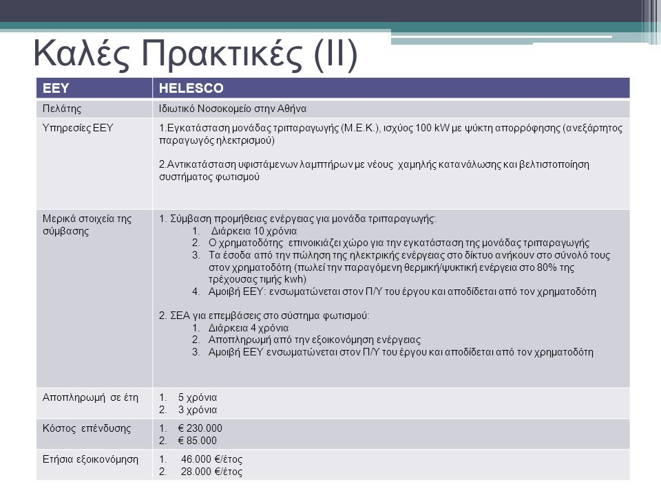 Καλές Πρακτικές (II) EEY HELESCO Πελάτης