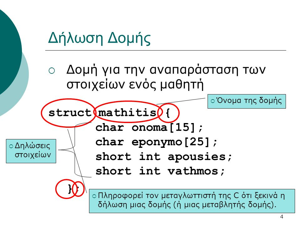 Δήλωση Δομής Δομή για την αναπαράσταση των στοιχείων ενός μαθητή