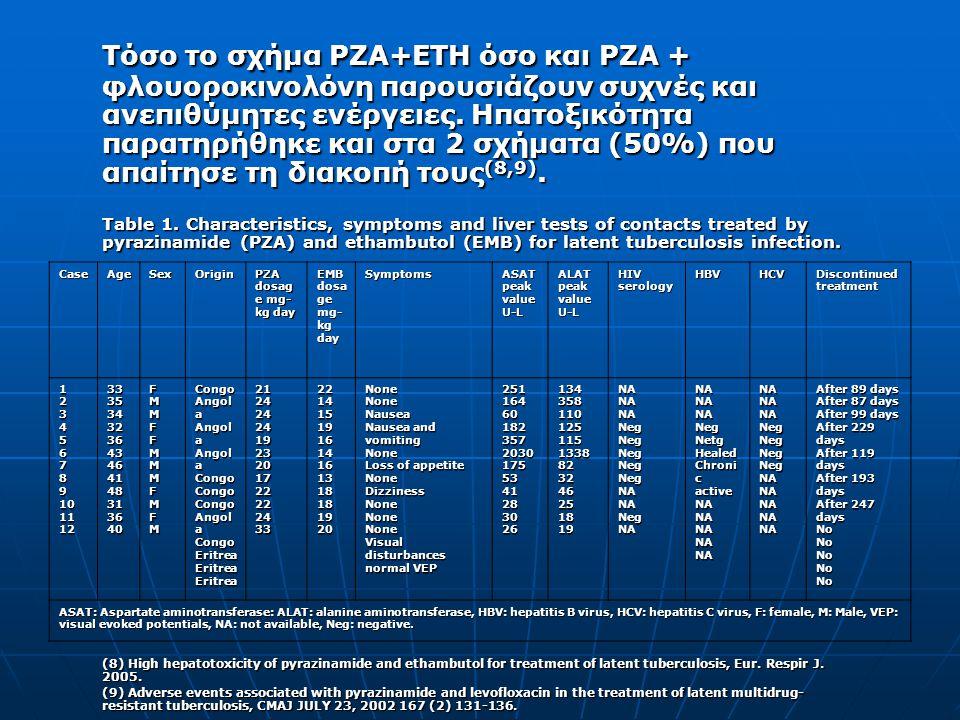 Τόσο το σχήμα ΡΖΑ+ΕΤΗ όσο και ΡΖΑ + φλουοροκινολόνη παρουσιάζουν συχνές και ανεπιθύμητες ενέργειες. Ηπατοξικότητα παρατηρήθηκε και στα 2 σχήματα (50%) που απαίτησε τη διακοπή τους(8,9).