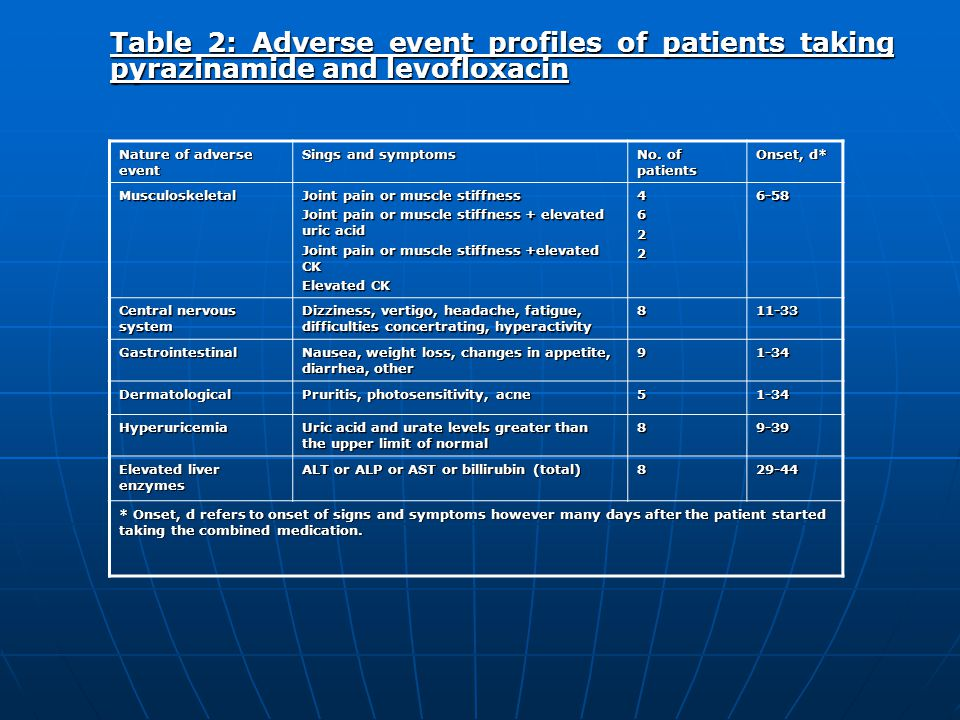 Table 2: Adverse event profiles of patients taking pyrazinamide and levofloxacin