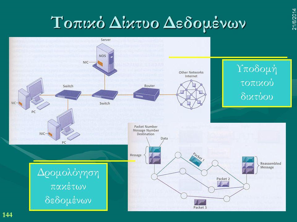 Τοπικό Δίκτυο Δεδομένων