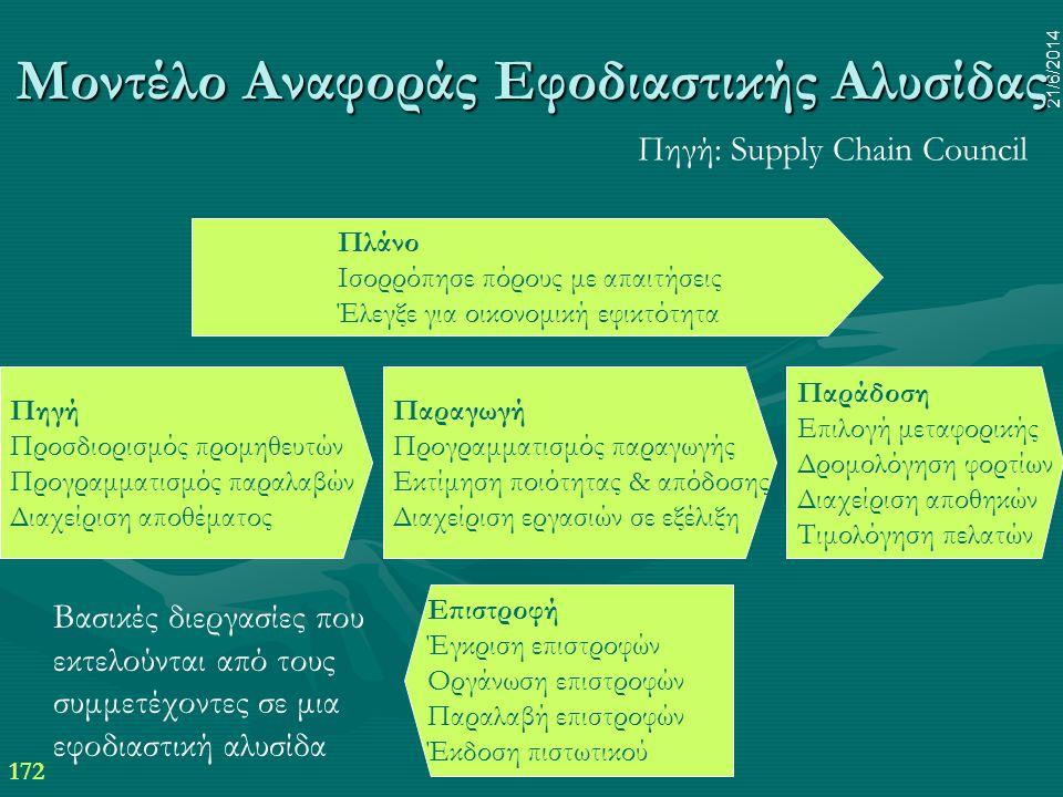 Μοντέλο Αναφοράς Εφοδιαστικής Αλυσίδας