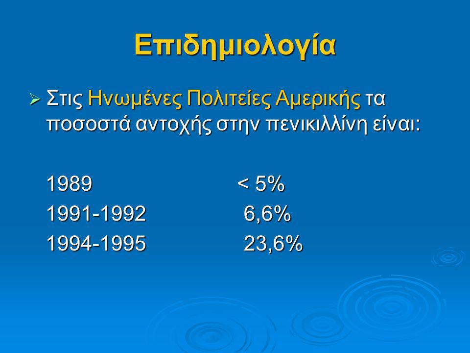 Επιδημιολογία Στις Ηνωμένες Πολιτείες Αμερικής τα ποσοστά αντοχής στην πενικιλλίνη είναι: 1989 < 5%