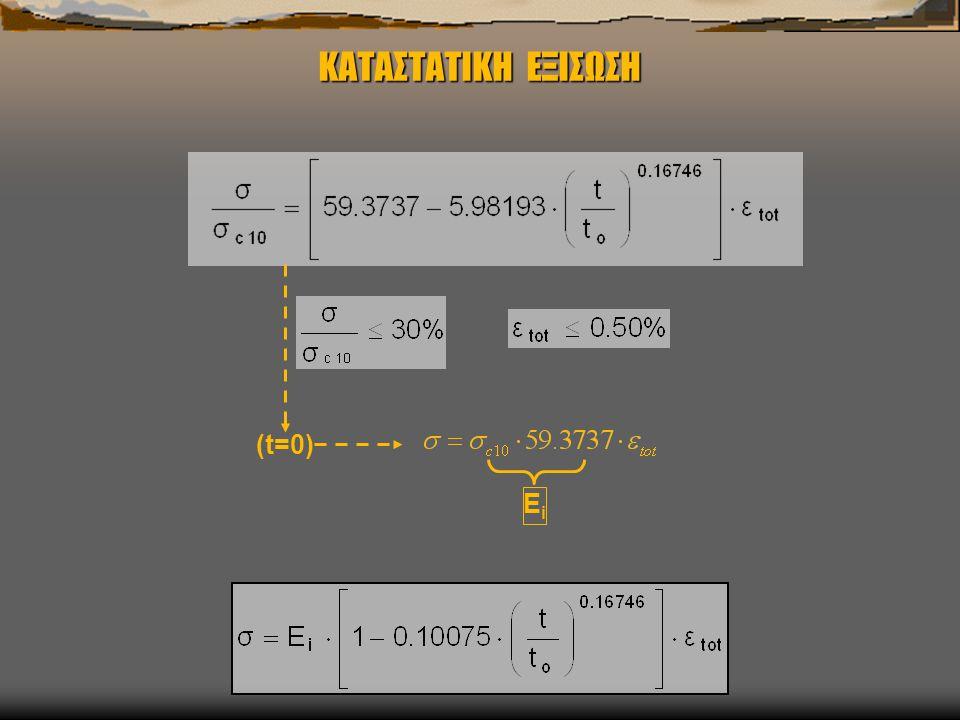 ΚΑΤΑΣΤΑΤΙΚΗ ΕΞΙΣΩΣΗ (t=0) Ei