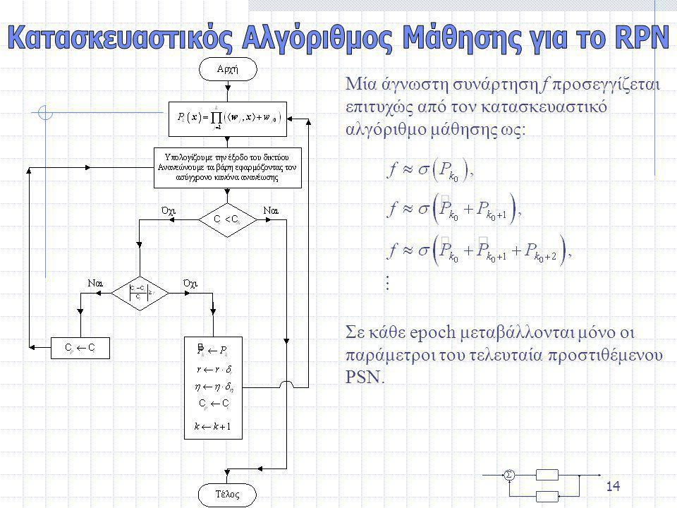 Κατασκευαστικός Αλγόριθμος Μάθησης για το RPN