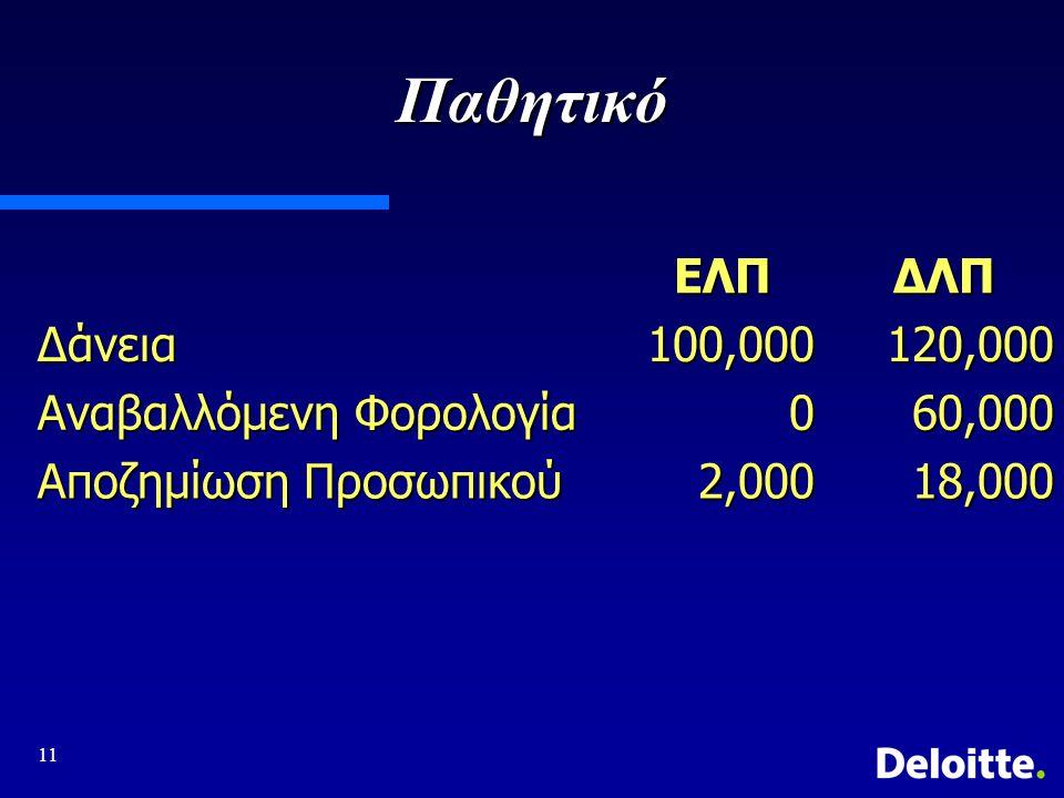 Παθητικό ΕΛΠ ΔΛΠ Δάνεια 100,000 120,000 Αναβαλλόμενη Φορολογία 60,000