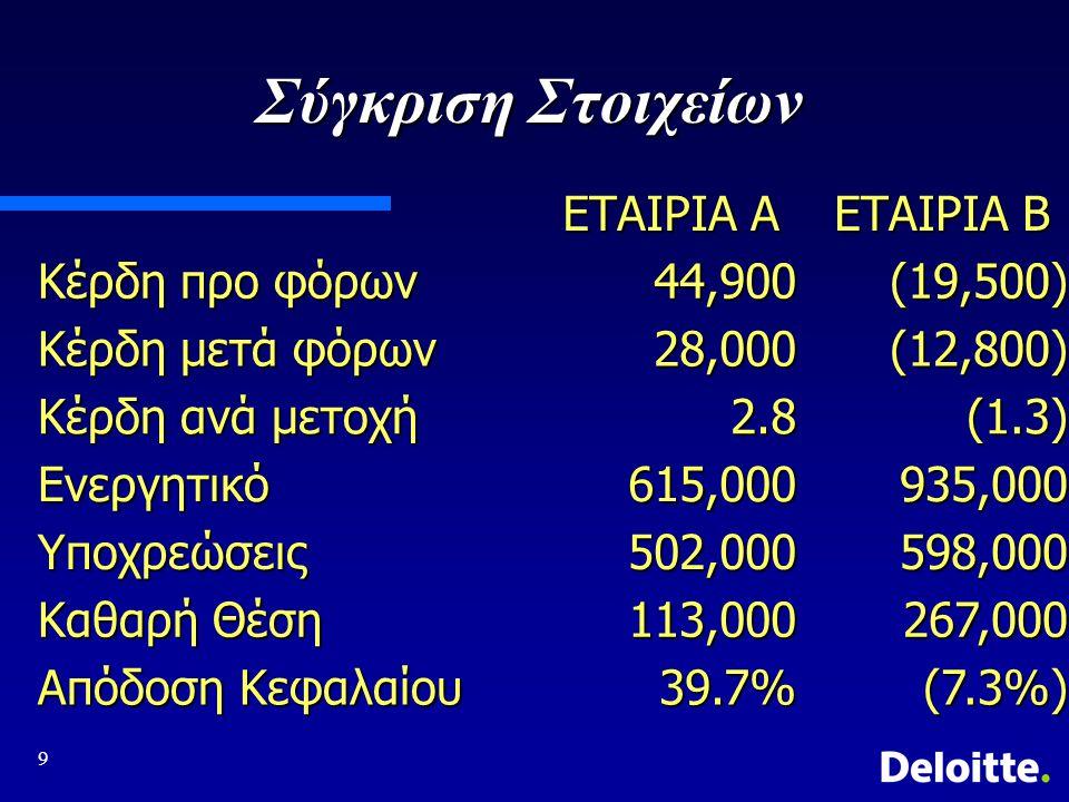 Σύγκριση Στοιχείων ΕΤΑΙΡΙΑ Α ΕΤΑΙΡΙΑ Β Κέρδη προ φόρων 44,900 (19,500)