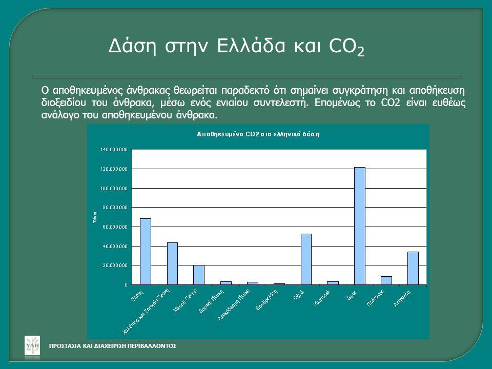 Δάση στην Ελλάδα και CO2