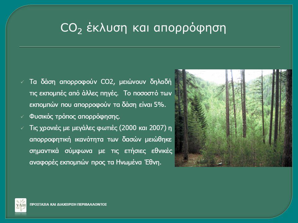 CO2 έκλυση και απορρόφηση