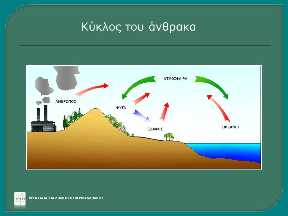 Κύκλος του άνθρακα ΠΡΟΣΤΑΣΙΑ ΚΑΙ ΔΙΑΧΕΙΡΙΣΗ ΠΕΡΙΒΑΛΛΟΝΤΟΣ