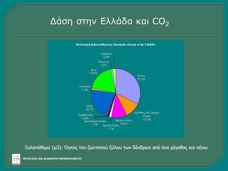 Δάση στην Ελλάδα και CO2 Ξυλαπόθεμα (μ3): Όγκος του ζωντανού ξύλου των δένδρων από ένα μέγεθος και πάνω.