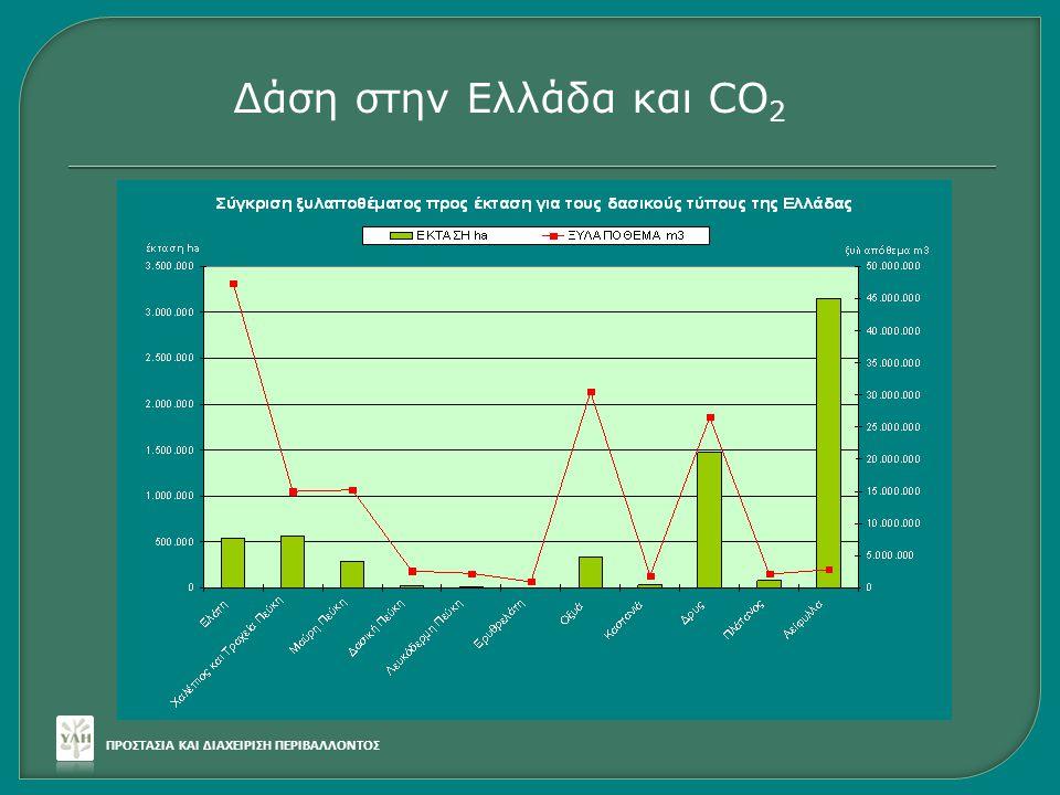 Δάση στην Ελλάδα και CO2 ΠΡΟΣΤΑΣΙΑ ΚΑΙ ΔΙΑΧΕΙΡΙΣΗ ΠΕΡΙΒΑΛΛΟΝΤΟΣ