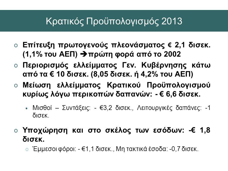 Κρατικός Προϋπολογισμός 2013