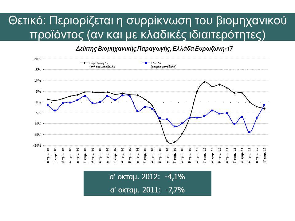Δείκτης Βιομηχανικής Παραγωγής, Ελλάδα Ευρωζώνη-17
