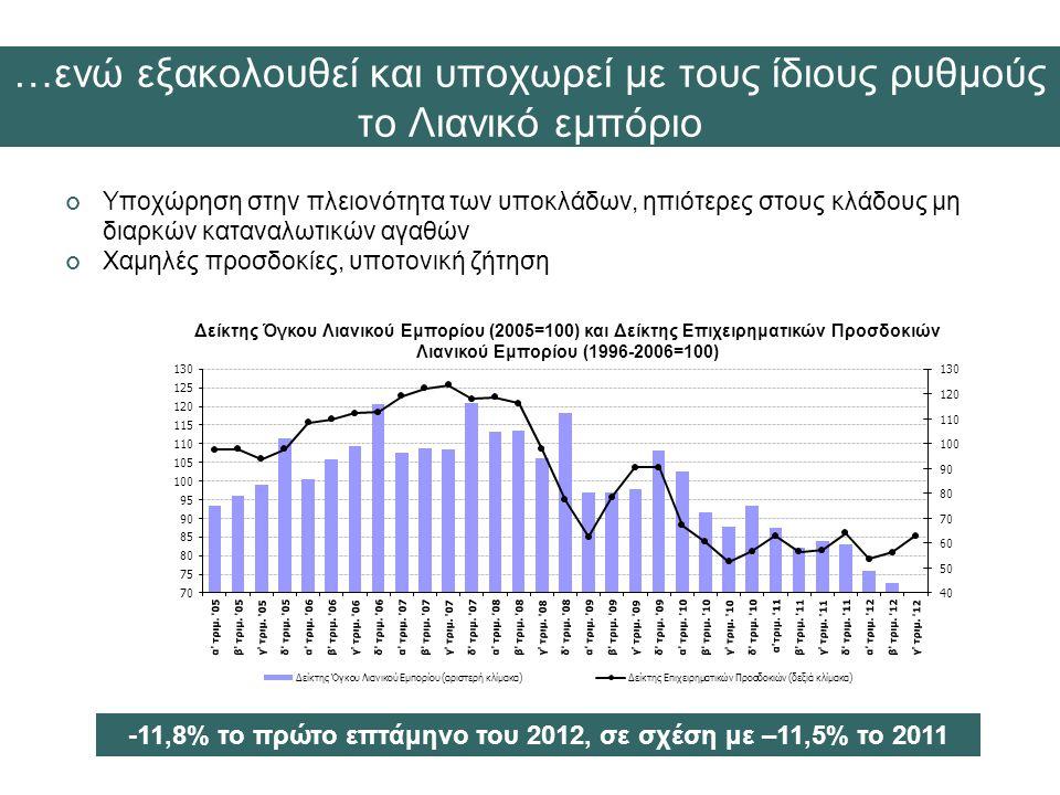 -11,8% το πρώτο επτάμηνο του 2012, σε σχέση με –11,5% το 2011