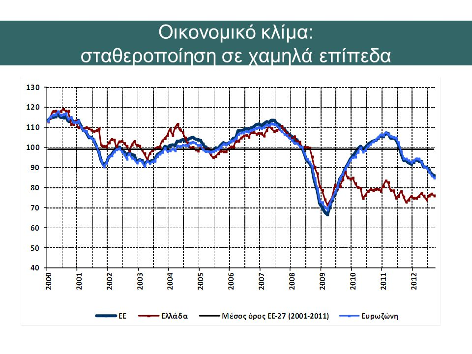Οικονομικό κλίμα: σταθεροποίηση σε χαμηλά επίπεδα