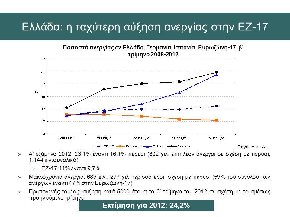 Ελλάδα: η ταχύτερη αύξηση ανεργίας στην ΕΖ-17