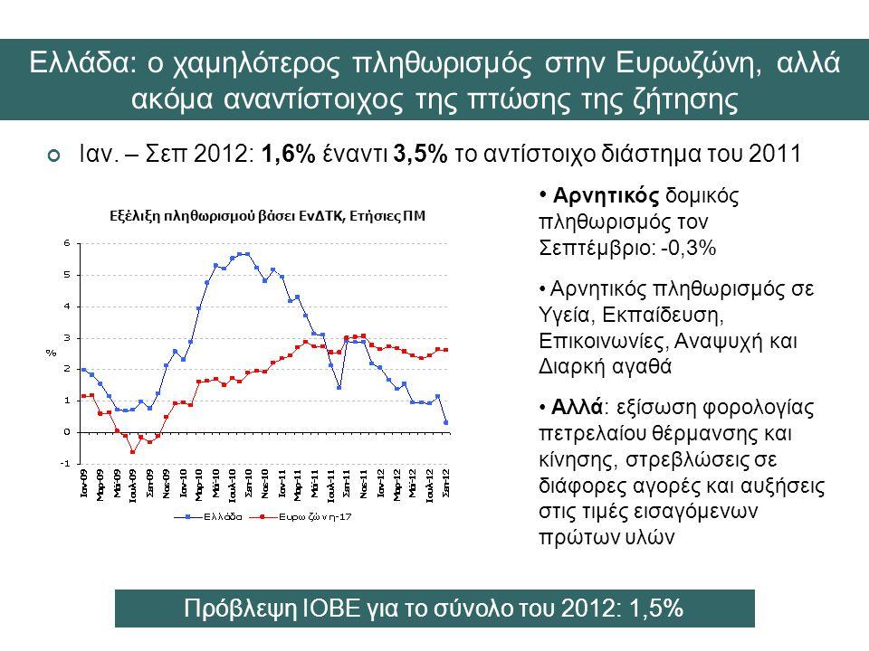 Εξέλιξη πληθωρισμού βάσει ΕνΔΤΚ, Ετήσιες ΠΜ