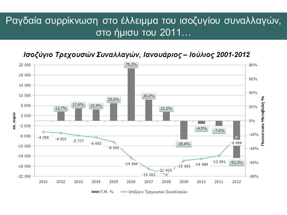 Ισοζύγιο Τρεχουσών Συναλλαγών, Ιανουάριος – Ιούλιος 2001-2012